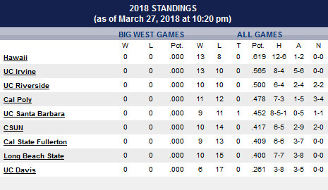 Big West Conference baseball standings March 27, 2018